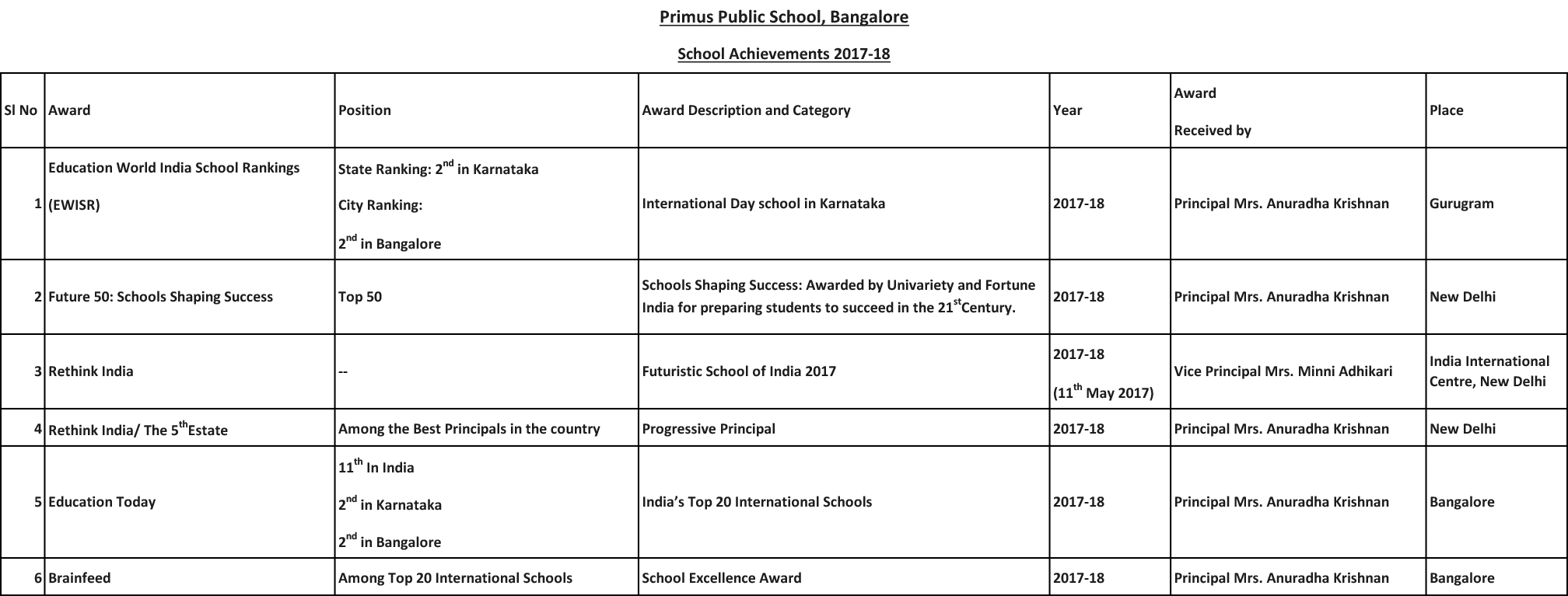 Primus School Achievements 2017-18